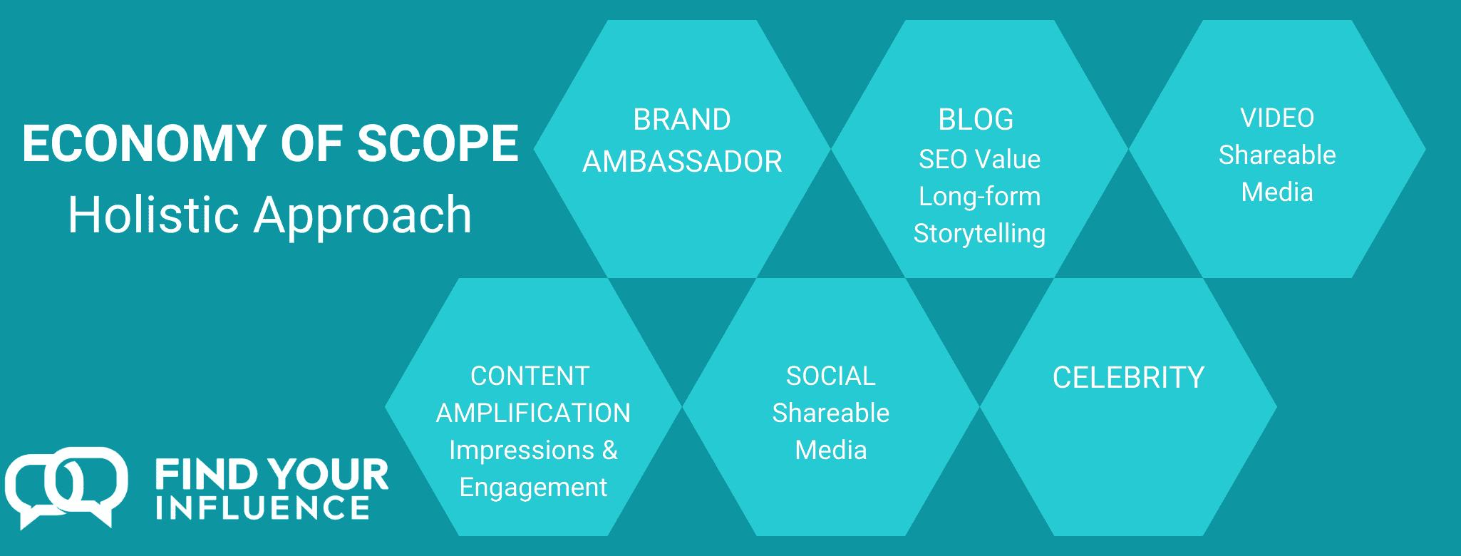 Influencer Marketing Holistic Scope