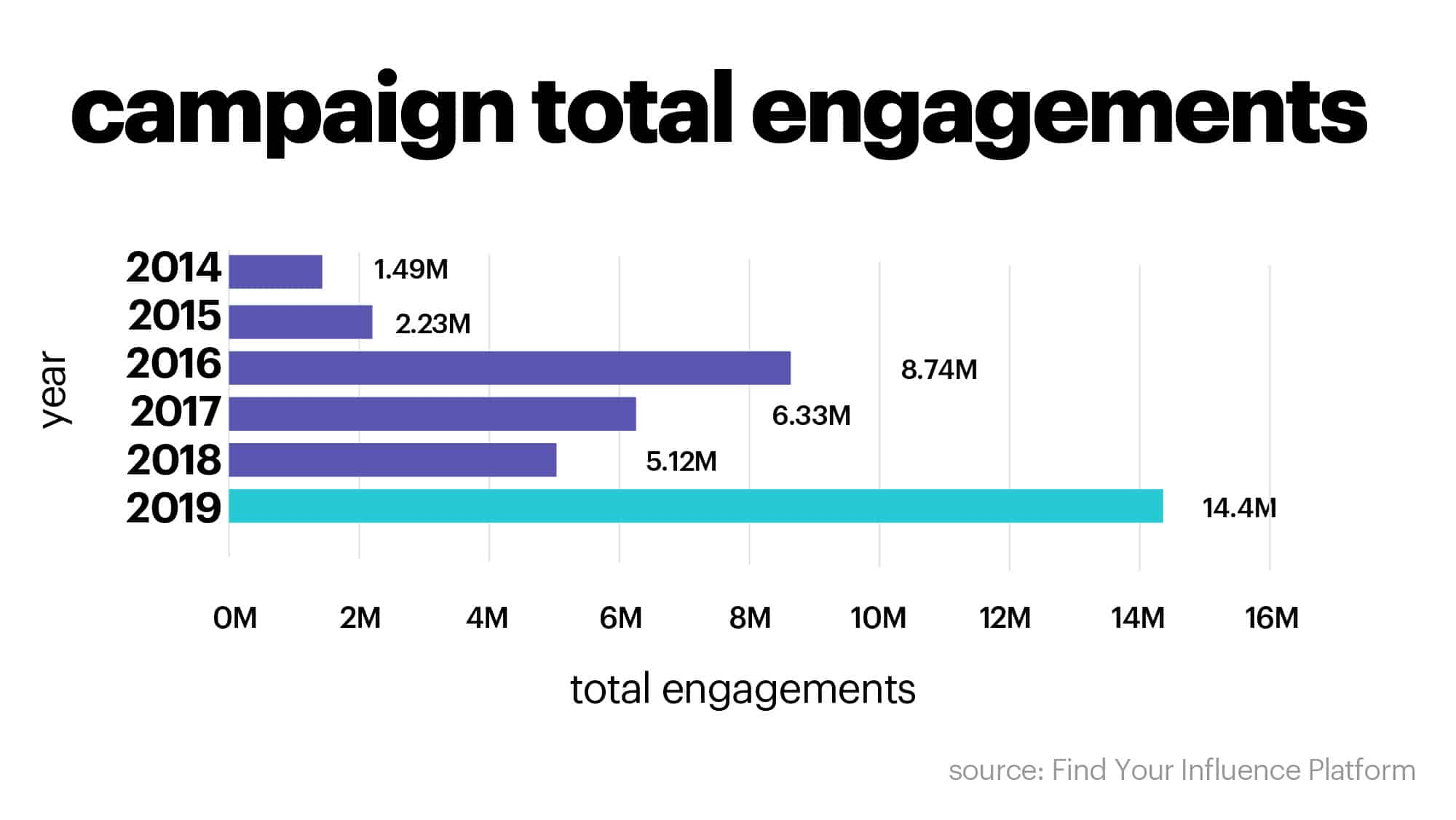 influencer marketing campaign engagements